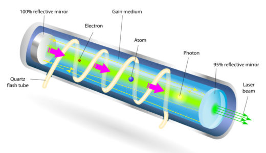 20世紀の三大発明の一つレーザーとは?