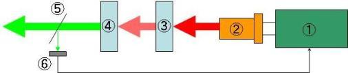 緑色光のレーザーポインターの仕組みを解説